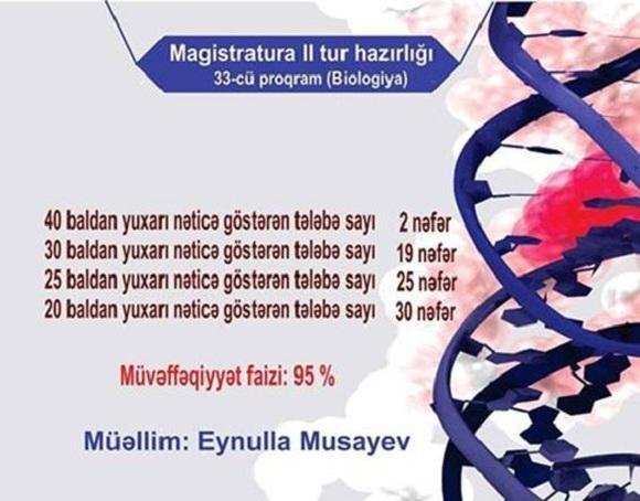 Magistratura 2 tur hazırlığı (Biologiya) 33-cü proqram - 1
